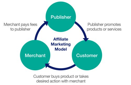 affiliate-marketing-explained