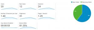 Google Analytics audience reports
