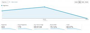 Google Analytics Behavior Report